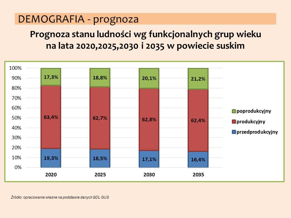 Prognoza stanu ludności wg funkcjonalnych grup wieku na lata 2020,2025,2030 i 2035 w powiecie suskim Źródło: opracowanie własne na podstawie danych BD