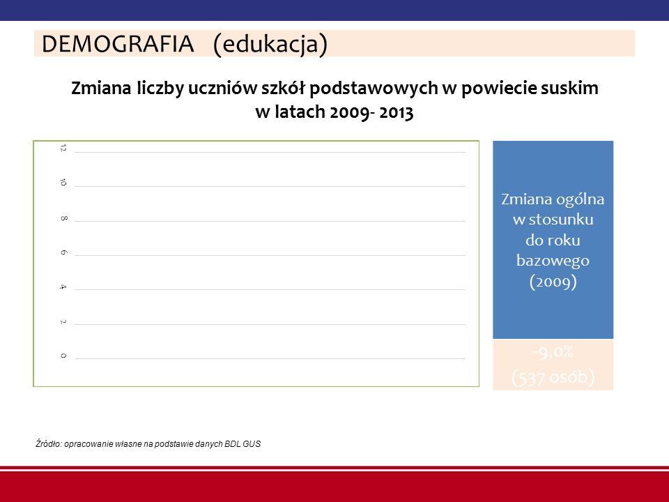 Zmiana liczby uczniów szkół podstawowych w powiecie suskim w latach 2009- 2013 Źródło: opracowanie własne na podstawie danych BDL GUS DEMOGRAFIA (eduk