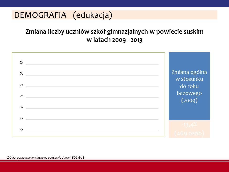 Zmiana liczby uczniów szkół gimnazjalnych w powiecie suskim w latach 2009 - 2013 Źródło: opracowanie własne na podstawie danych BDL GUS DEMOGRAFIA (ed