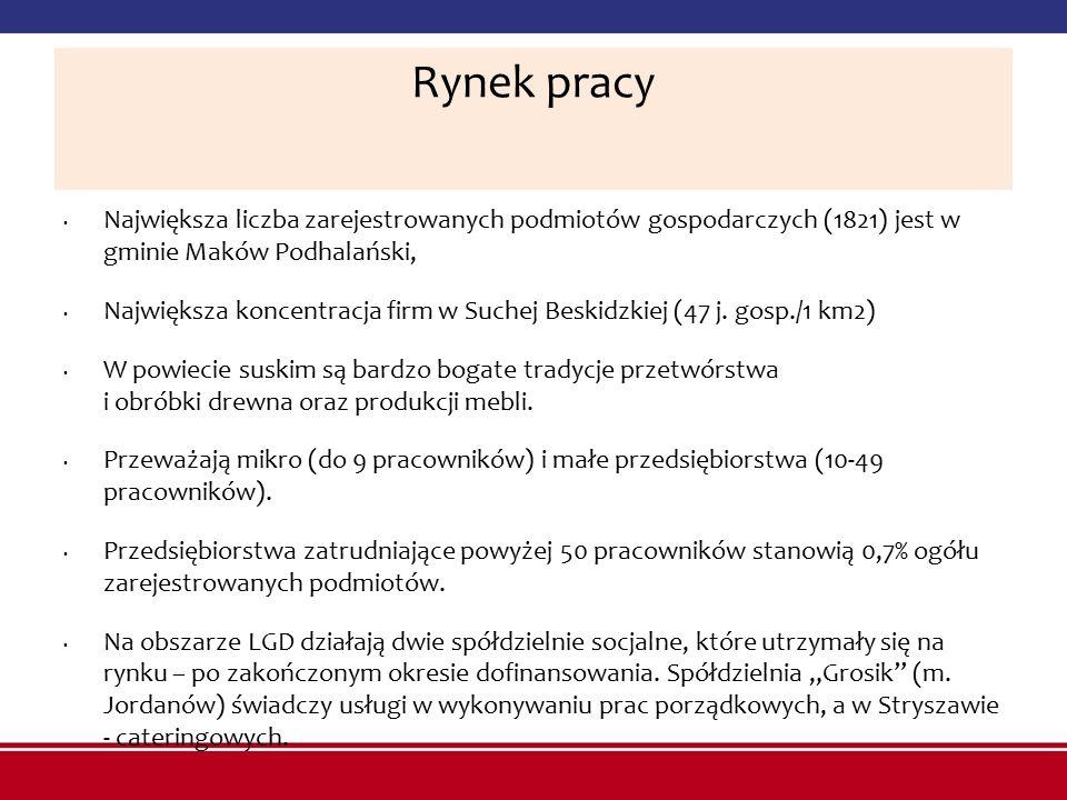 Rynek pracy Największa liczba zarejestrowanych podmiotów gospodarczych (1821) jest w gminie Maków Podhalański, Największa koncentracja firm w Suchej B