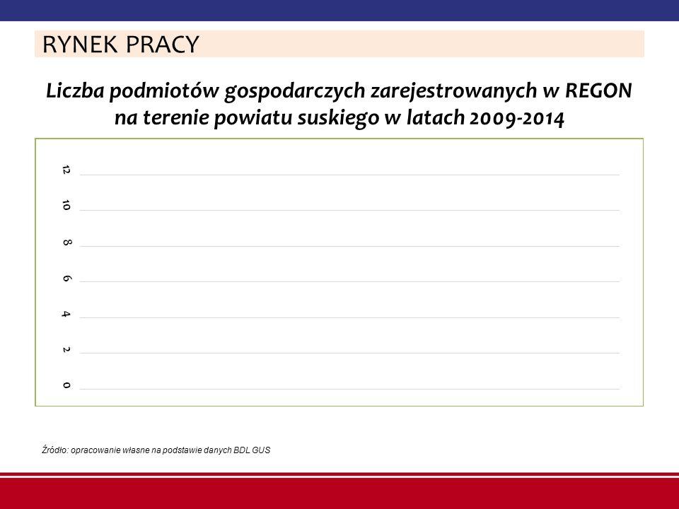 Liczba podmiotów gospodarczych zarejestrowanych w REGON na terenie powiatu suskiego w latach 2009-2014 RYNEK PRACY Źródło: opracowanie własne na podst