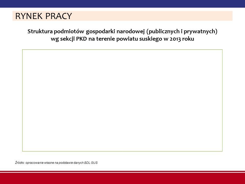 Struktura podmiotów gospodarki narodowej (publicznych i prywatnych) wg sekcji PKD na terenie powiatu suskiego w 2013 roku RYNEK PRACY Źródło: opracowa