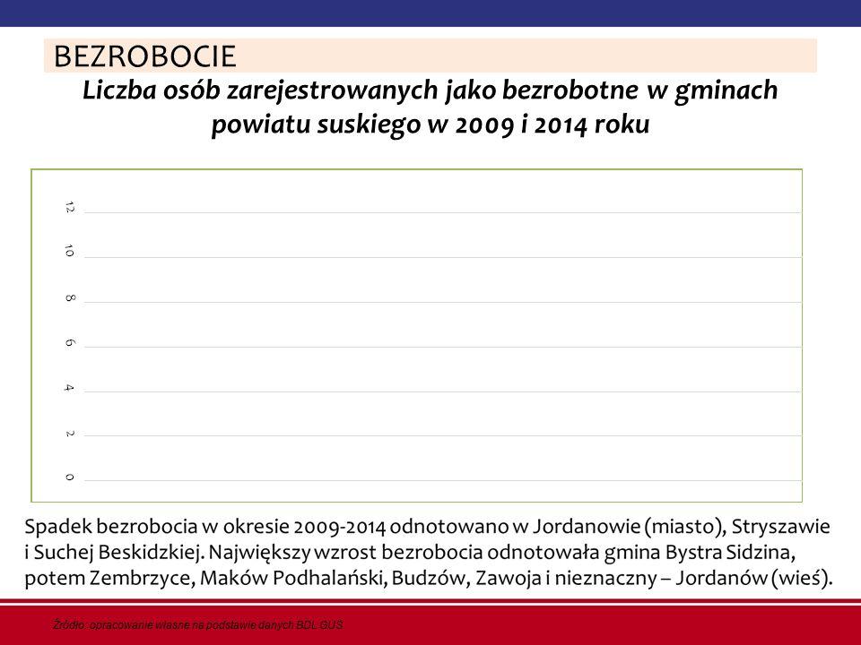 Liczba osób zarejestrowanych jako bezrobotne w gminach powiatu suskiego w 2009 i 2014 roku BEZROBOCIE Źródło: opracowanie własne na podstawie danych B