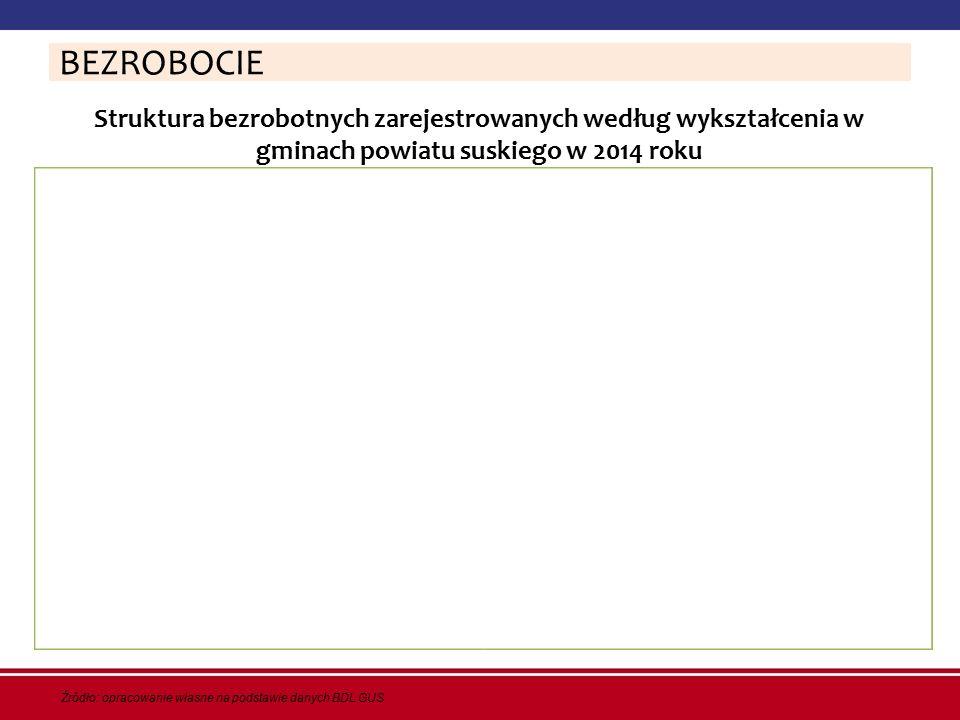 Struktura bezrobotnych zarejestrowanych według wykształcenia w gminach powiatu suskiego w 2014 roku BEZROBOCIE Źródło: opracowanie własne na podstawie