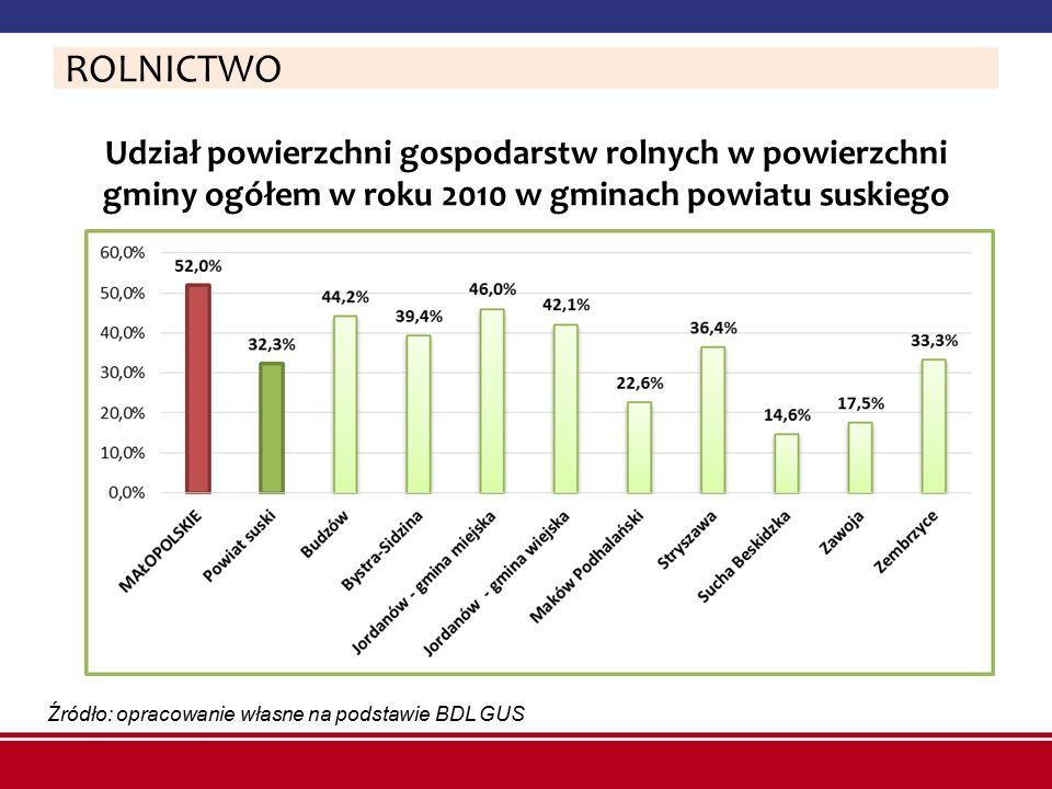 Udział powierzchni gospodarstw rolnych w powierzchni gminy ogółem w roku 2010 w gminach powiatu suskiego Źródło: opracowanie własne na podstawie BDL G