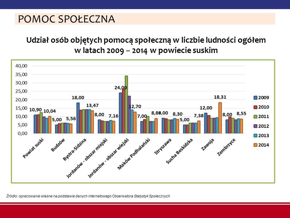 Udział osób objętych pomocą społeczną w liczbie ludności ogółem w latach 2009 – 2014 w powiecie suskim Źródło: opracowanie własne na podstawie danych