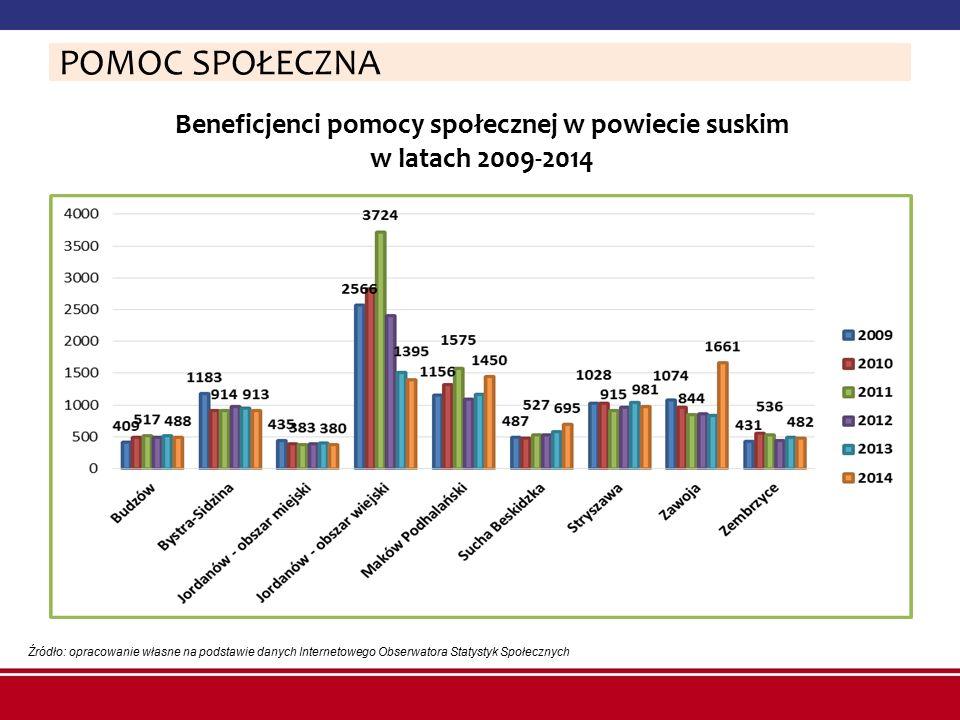 Beneficjenci pomocy społecznej w powiecie suskim w latach 2009-2014 Źródło: opracowanie własne na podstawie danych Internetowego Obserwatora Statystyk