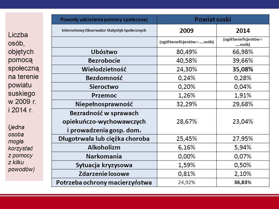 Powody udzielania pomocy społecznej Powiat suski Internetowy Obserwator Statystyk Społecznych 20092014 (ogół beneficjentów = ….osób) Ubóstwo80,49%66,9