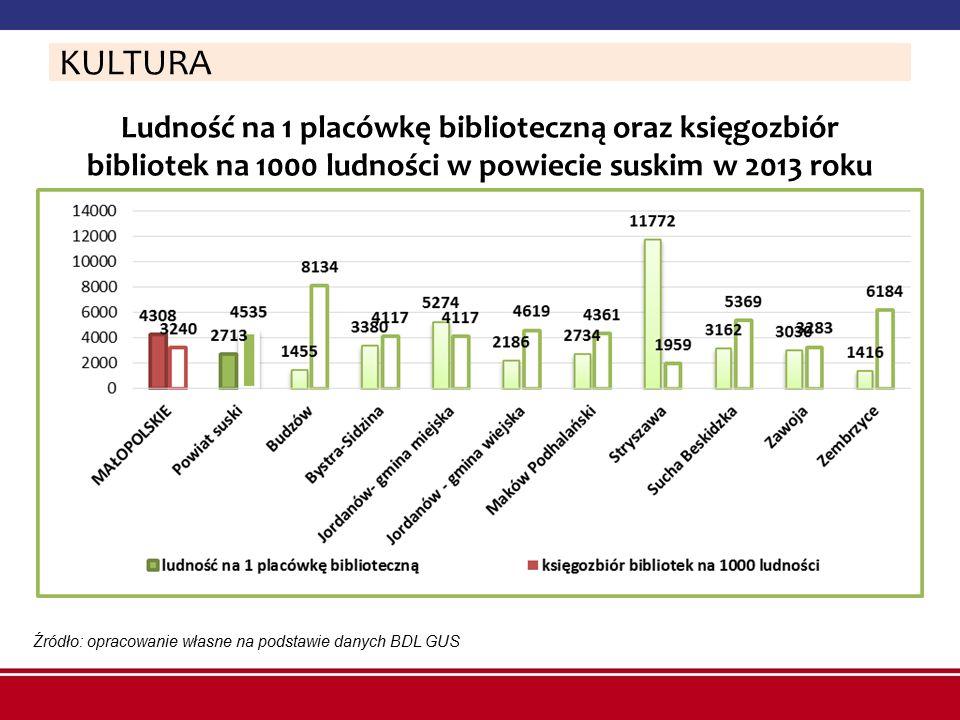 Ludność na 1 placówkę biblioteczną oraz księgozbiór bibliotek na 1000 ludności w powiecie suskim w 2013 roku Źródło: opracowanie własne na podstawie d
