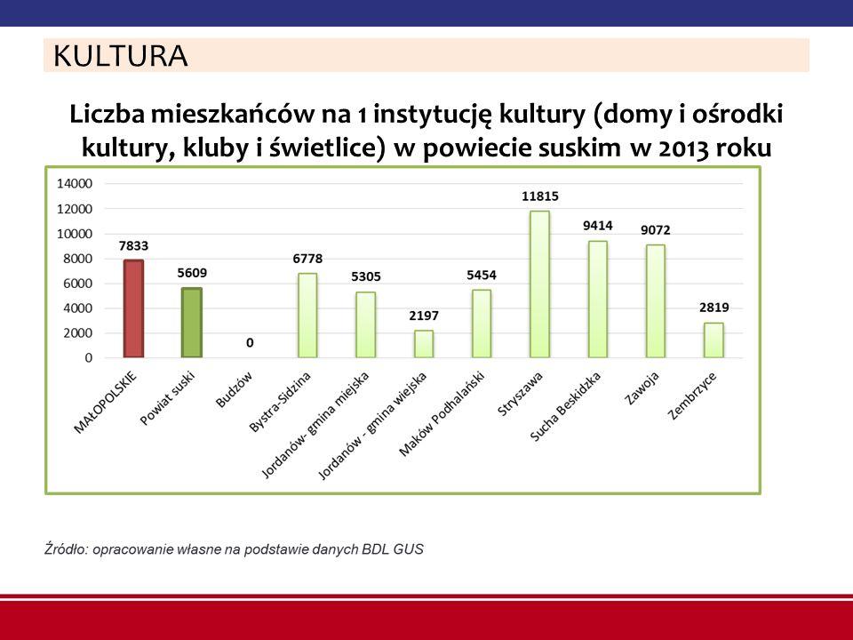 Liczba mieszkańców na 1 instytucję kultury (domy i ośrodki kultury, kluby i świetlice) w powiecie suskim w 2013 roku KULTURA