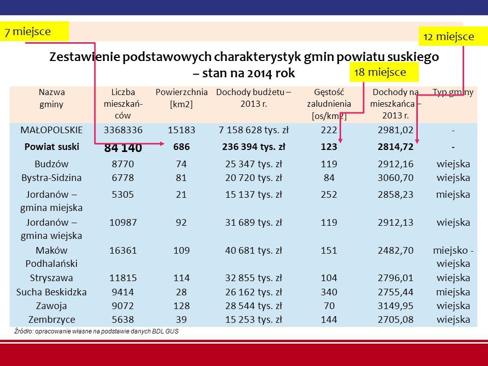 Zestawienie podstawowych charakterystyk gmin powiatu suskiego – stan na 2014 rok Źródło: opracowanie własne na podstawie danych BDL GUS Nazwa gminy Li