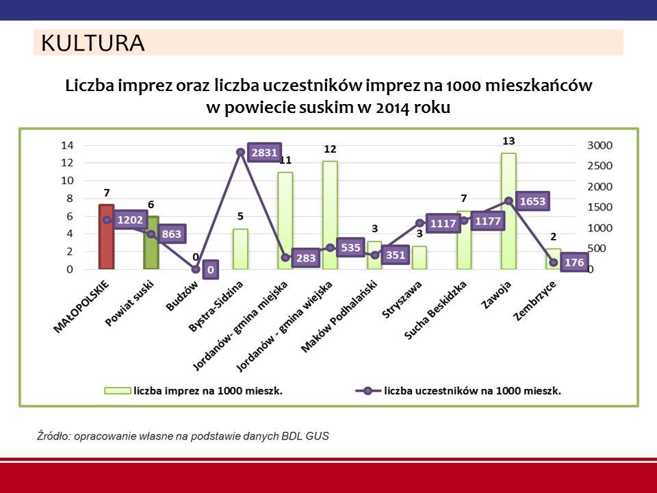Liczba imprez oraz liczba uczestników imprez na 1000 mieszkańców w powiecie suskim w 2014 roku KULTURA