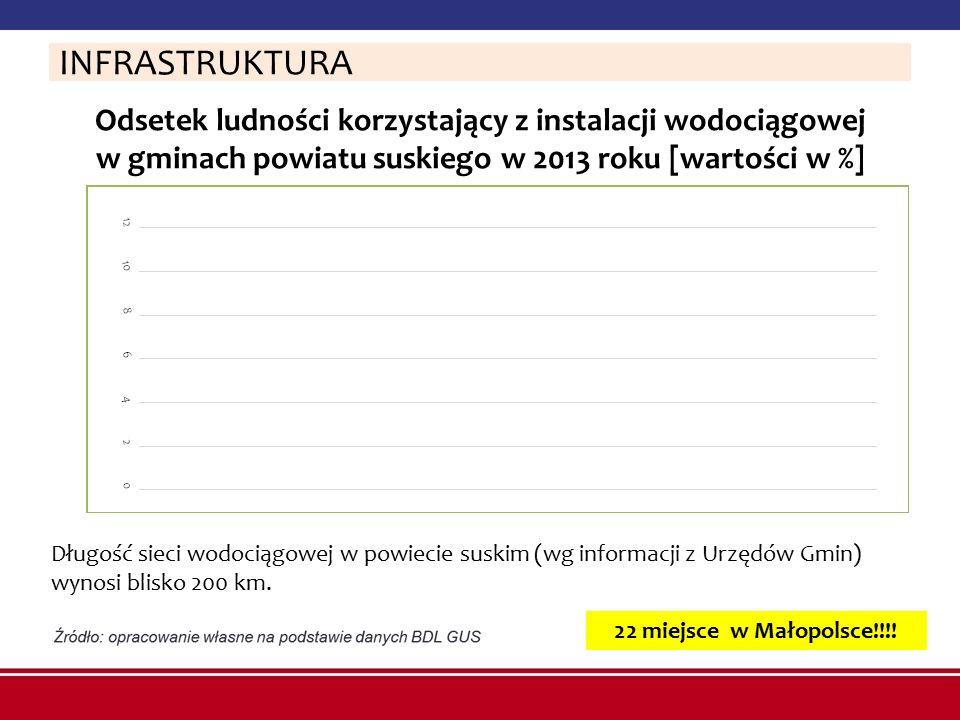 Odsetek ludności korzystający z instalacji wodociągowej w gminach powiatu suskiego w 2013 roku [wartości w %] INFRASTRUKTURA Długość sieci wodociągowe