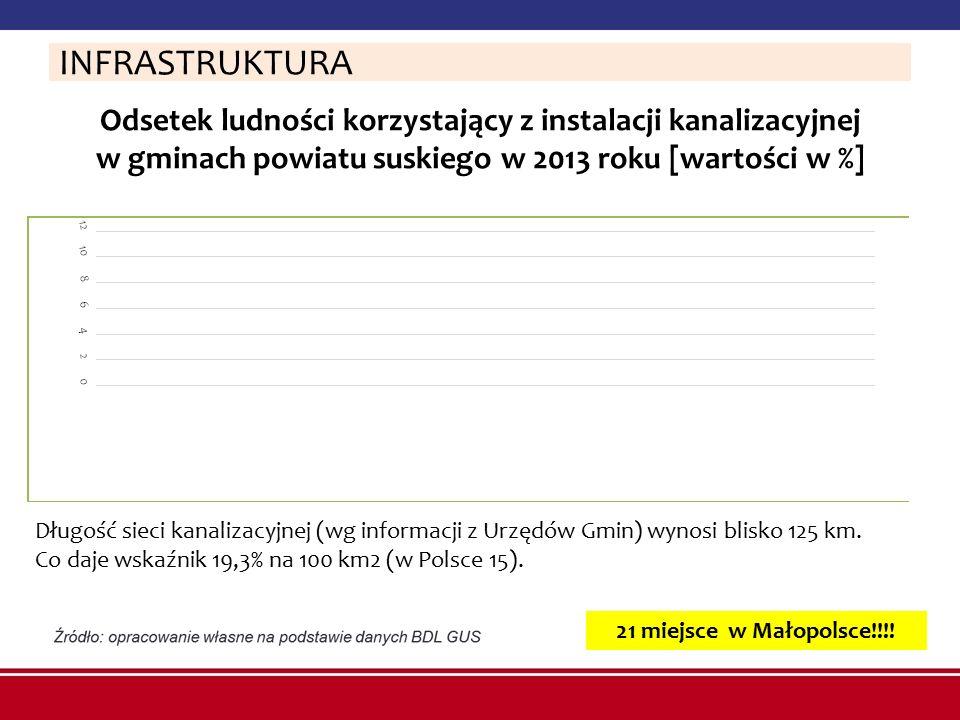 Odsetek ludności korzystający z instalacji kanalizacyjnej w gminach powiatu suskiego w 2013 roku [wartości w %] INFRASTRUKTURA Długość sieci kanalizac