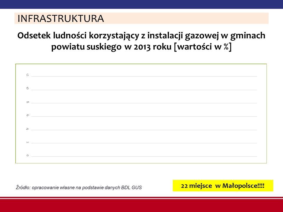 Odsetek ludności korzystający z instalacji gazowej w gminach powiatu suskiego w 2013 roku [wartości w %] INFRASTRUKTURA 22 miejsce w Małopolsce!!!!
