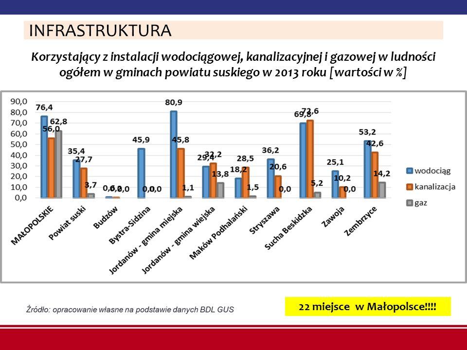 Korzystający z instalacji wodociągowej, kanalizacyjnej i gazowej w ludności ogółem w gminach powiatu suskiego w 2013 roku [wartości w %] INFRASTRUKTUR