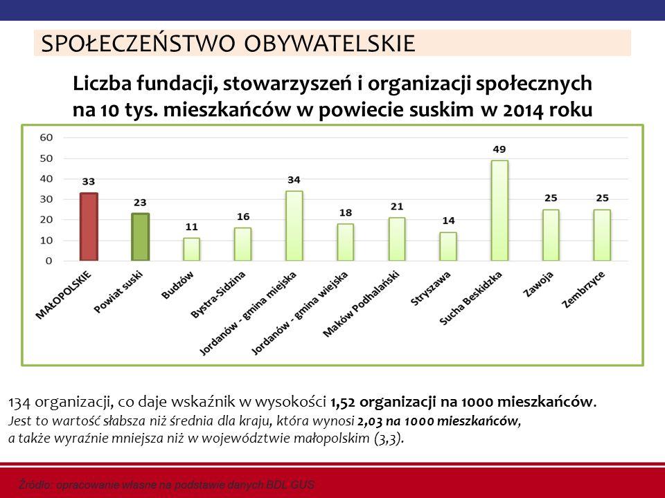 Liczba fundacji, stowarzyszeń i organizacji społecznych na 10 tys. mieszkańców w powiecie suskim w 2014 roku SPOŁECZEŃSTWO OBYWATELSKIE 134 organizacj