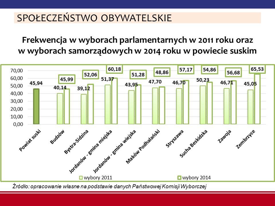 Frekwencja w wyborach parlamentarnych w 2011 roku oraz w wyborach samorządowych w 2014 roku w powiecie suskim Źródło: opracowanie własne na podstawie