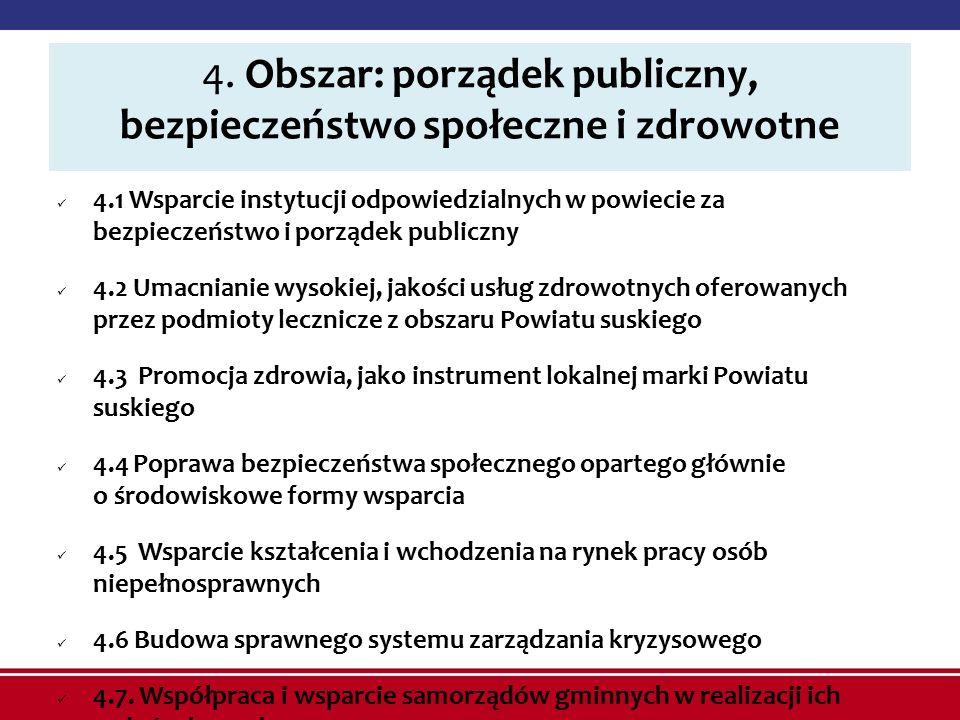 4. Obszar: porządek publiczny, bezpieczeństwo społeczne i zdrowotne 4.1 Wsparcie instytucji odpowiedzialnych w powiecie za bezpieczeństwo i porządek p
