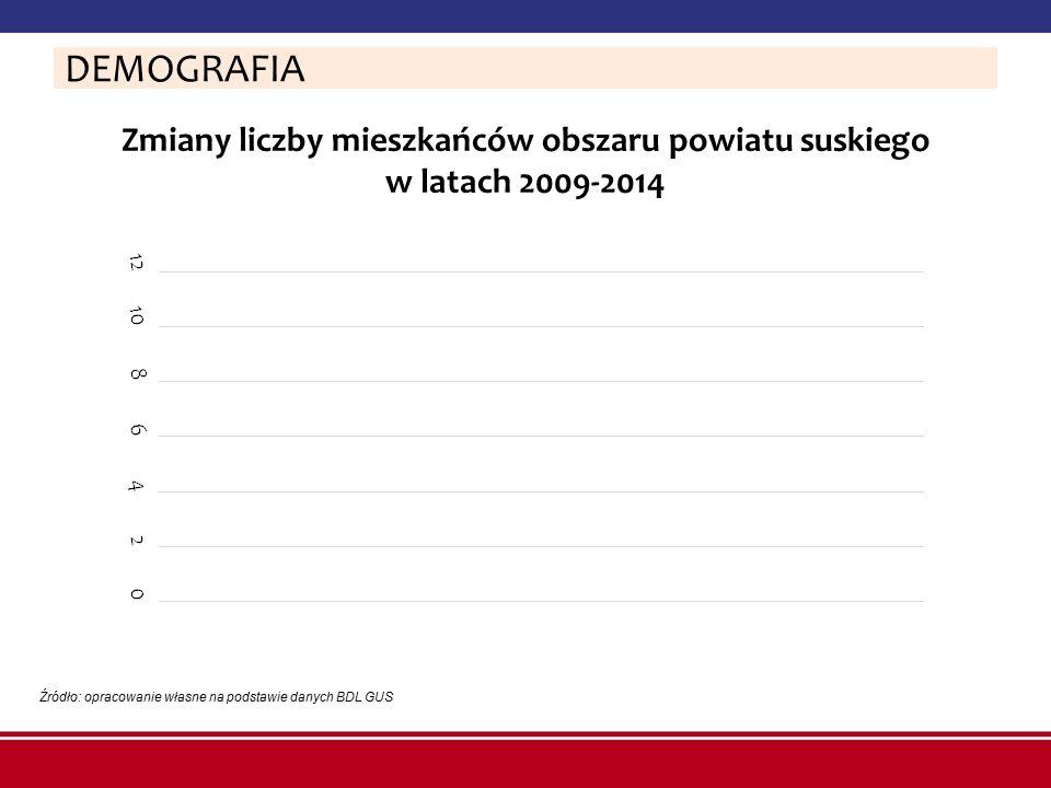 Zmiany liczby mieszkańców obszaru powiatu suskiego w latach 2009-2014 Źródło: opracowanie własne na podstawie danych BDL GUS DEMOGRAFIA