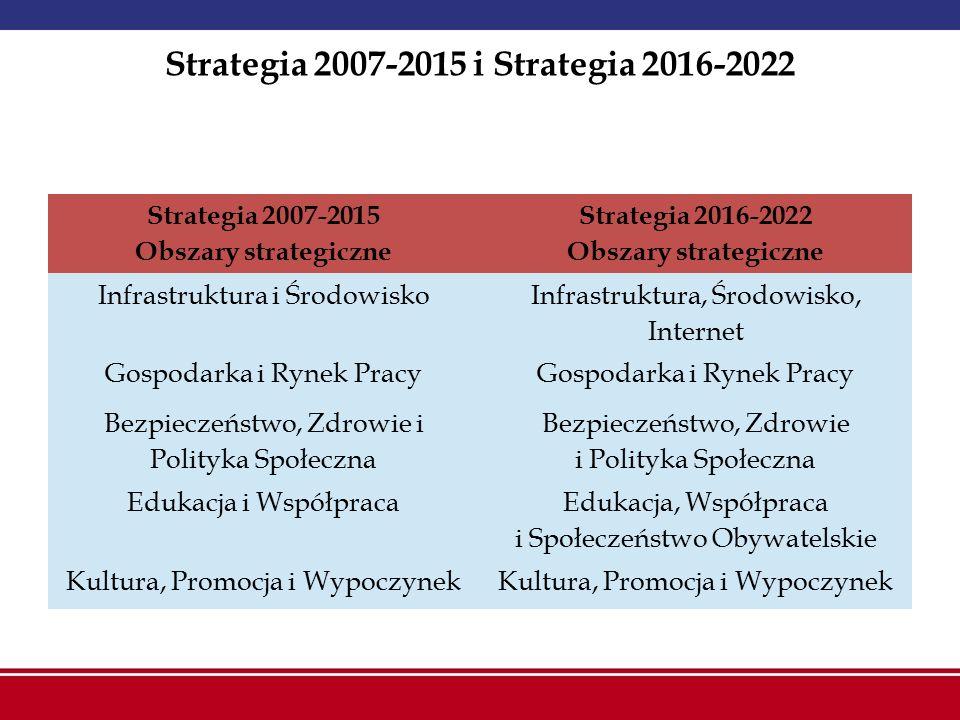 Strategia 2007-2015 i Strategia 2016-2022 Strategia 2007-2015 Obszary strategiczne Strategia 2016-2022 Obszary strategiczne Infrastruktura i Środowisk