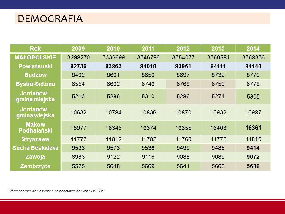 Przebieg procesów demograficznych w powiecie suskim w latach 2009-2014 [wartości uśrednione] Źródło: opracowanie własne na podstawie danych BDL GUS DEMOGRAFIA
