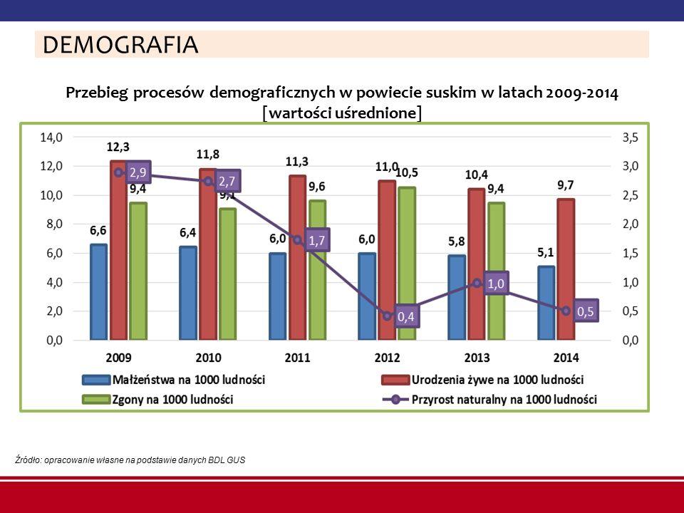 Przebieg procesów demograficznych w powiecie suskim w latach 2009-2014 [wartości uśrednione] Źródło: opracowanie własne na podstawie danych BDL GUS DE