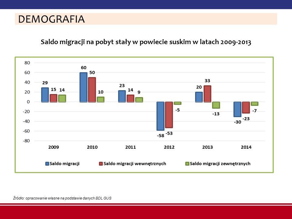 Zmiana struktury ludności w powiecie suskim w latach 2009-2014 w podziale na ekonomiczne grupy wieku [wartości uśrednione w %] Źródło: opracowanie własne na podstawie danych BDL GUS DEMOGRAFIA