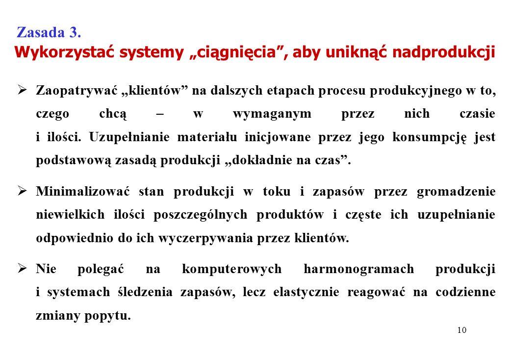 """Wykorzystać systemy """"ciągnięcia"""", aby uniknąć nadprodukcji Zasada 3.  Zaopatrywać """"klientów"""" na dalszych etapach procesu produkcyjnego w to, czego ch"""