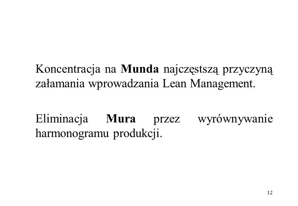 Koncentracja na Munda najczęstszą przyczyną załamania wprowadzania Lean Management. Eliminacja Mura przez wyrównywanie harmonogramu produkcji. 12