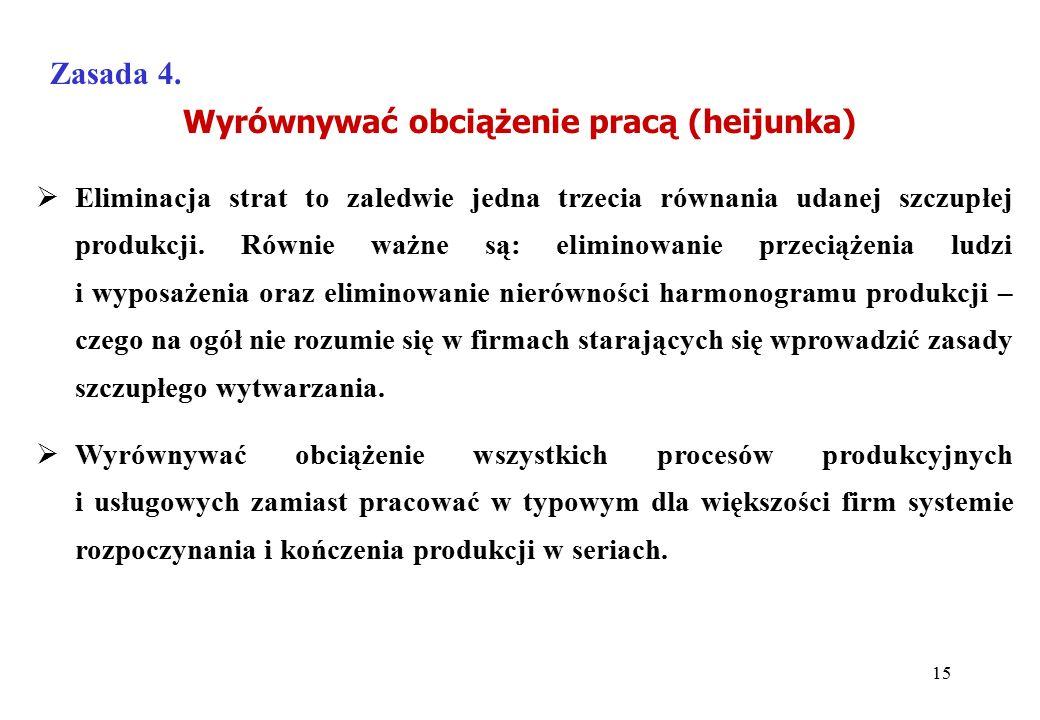 Wyrównywać obciążenie pracą (heijunka) Zasada 4.  Eliminacja strat to zaledwie jedna trzecia równania udanej szczupłej produkcji. Równie ważne są: el