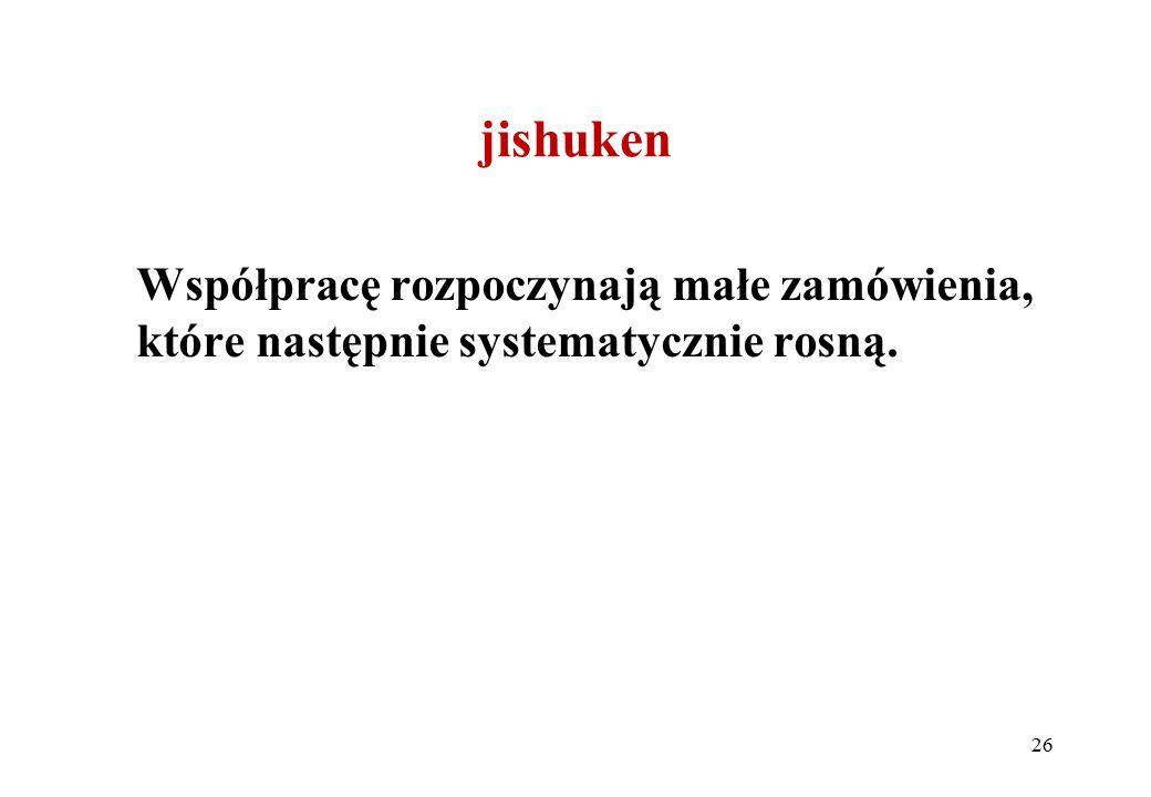 jishuken Współpracę rozpoczynają małe zamówienia, które następnie systematycznie rosną. 26