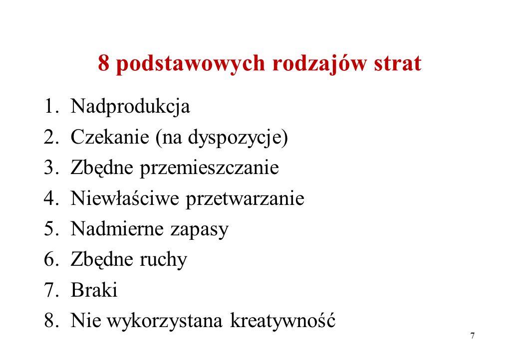 8 podstawowych rodzajów strat 1.Nadprodukcja 2.Czekanie (na dyspozycje) 3.Zbędne przemieszczanie 4.Niewłaściwe przetwarzanie 5.Nadmierne zapasy 6.Zbędne ruchy 7.Braki 8.Nie wykorzystana kreatywność 7