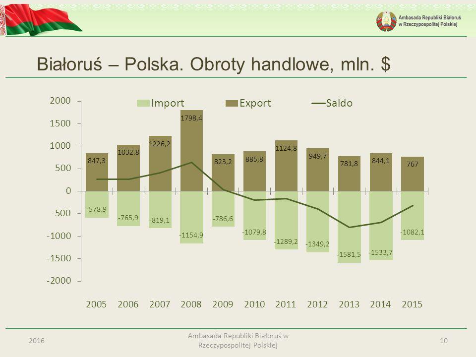 Białoruś – Polska. Obroty handlowe, mln. $ 102016 Ambasada Republiki Białoruś w Rzeczypospolitej Polskiej