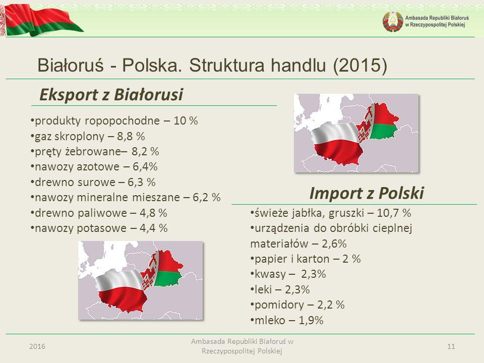 Eksport z Białorusi Białoruś - Polska. Struktura handlu (2015) 112016 Ambasada Republiki Białoruś w Rzeczypospolitej Polskiej świeże jabłka, gruszki –