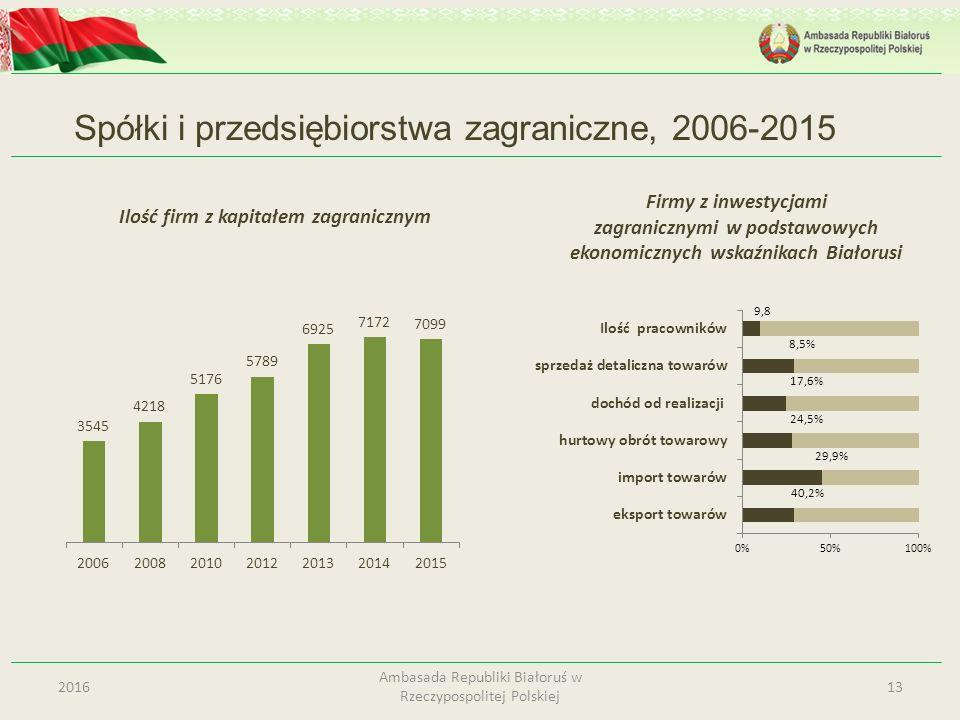 Spółki i przedsiębiorstwa zagraniczne, 2006-2015 132016 Ambasada Republiki Białoruś w Rzeczypospolitej Polskiej Ilość firm z kapitałem zagranicznym Fi