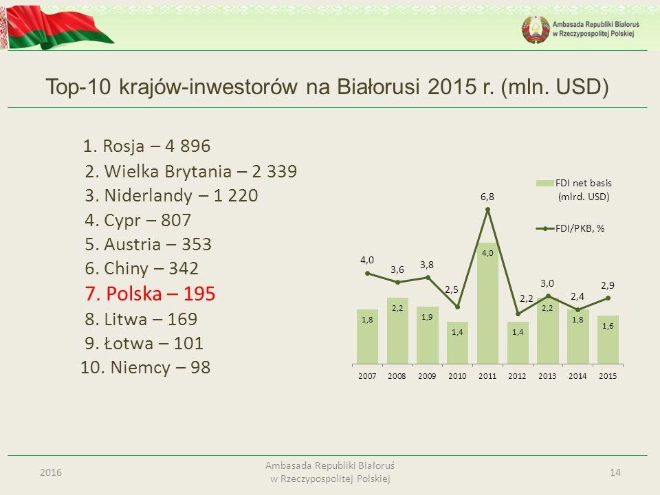 Top-10 krajów-inwestorów na Białorusi 2015 r. (mln. USD) 1. Rosja – 4 896 2. Wielka Brytania – 2 339 3. Niderlandy – 1 220 4. Cypr – 807 5. Austria –