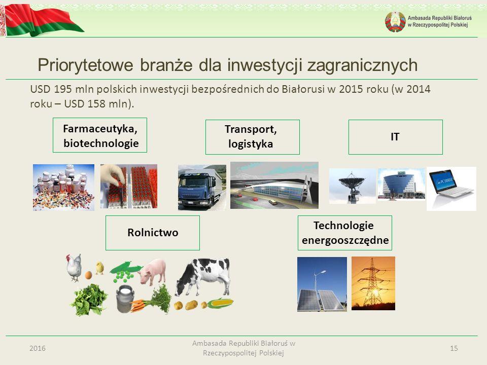 Priorytetowe branże dla inwestycji zagranicznych 152016 Ambasada Republiki Białoruś w Rzeczypospolitej Polskiej Technologie energooszczędne Transport,