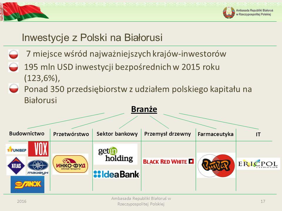 7 miejsce wśród najważniejszych krajów-inwestorów Inwestycje z Polski na Białorusi 172016 Ambasada Republiki Białoruś w Rzeczypospolitej Polskiej 195