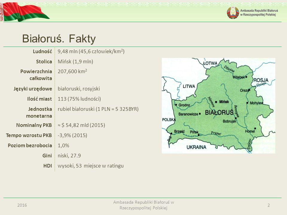 Białoruś. Fakty 22016 Ambasada Republiki Białoruś w Rzeczypospolitej Polskiej Ludność9,48 mln (45,6 człowiek/km 2 ) StolicaMińsk (1,9 mln) Powierzchni