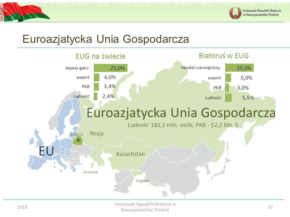 Euroazjatycka Unia Gospodarcza 272016 Ambasada Republiki Białoruś w Rzeczypospolitej Polskiej Euroazjatycka Unia Gospodarcza Ludność 182,1 mln. osób,