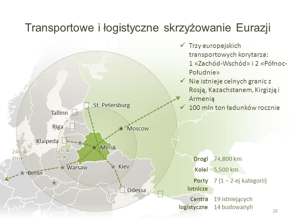 Transportowe i łogistyczne skrzyżowanie Eurazji 28 Drogi74,800 km Kolei5,500 km Porty lotnicze 7 (1 – 2-ej kategorii) Centra logistyczne 19 istniejący
