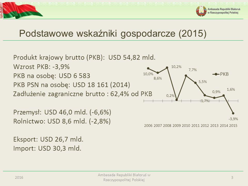 Produkt krajowy brutto (PKB): USD 54,82 mld. Wzrost PKB: -3,9% PKB na osobę: USD 6 583 PKB PSN na osobę: USD 18 161 (2014) Zadłużenie zagraniczne brut