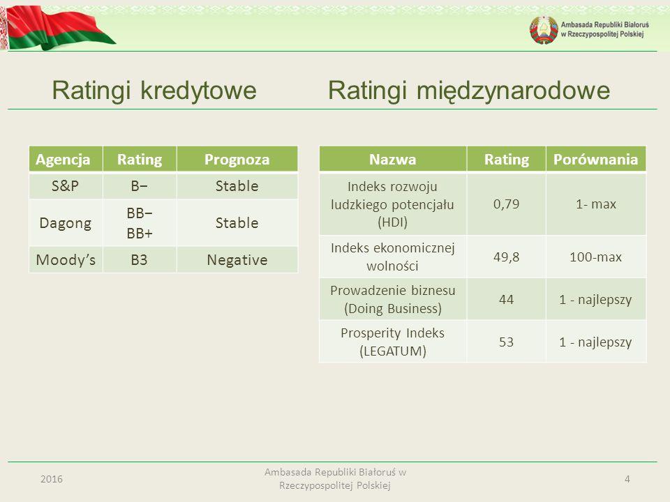 Ratingi kredytowe 42016 Ambasada Republiki Białoruś w Rzeczypospolitej Polskiej AgencjaRatingPrognoza S&PB−Stable Dagong BB− BB+ Stable Moody'sB3Negat