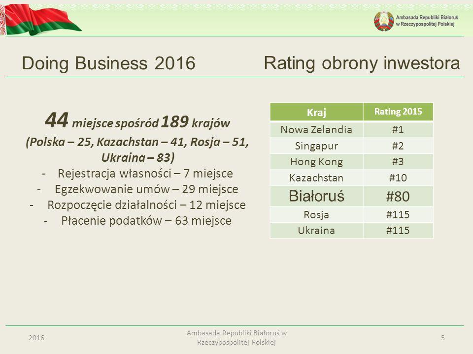 Wolne strefy ekonomiczne 26 Ambasada Republiki Białoruś w Rzeczypospolitej Polskiej lokalizacja w 6 obwodach kraju; 448 rezydentów, ponad 131 tys.osób; warunkiem użycia specjalnego reżymu prawnego jest uzyskanie rezydentem certyfikatu własnej produkcji (prac, usług) PREFERENCJE PODATKOWE 5 lat zwolnienie od podatku dochodowego, potem 50%; zwolnienie od podatku od nieruchomości i podatku gruntowego ; tryb wolnej strefy celnej; VAT 10%