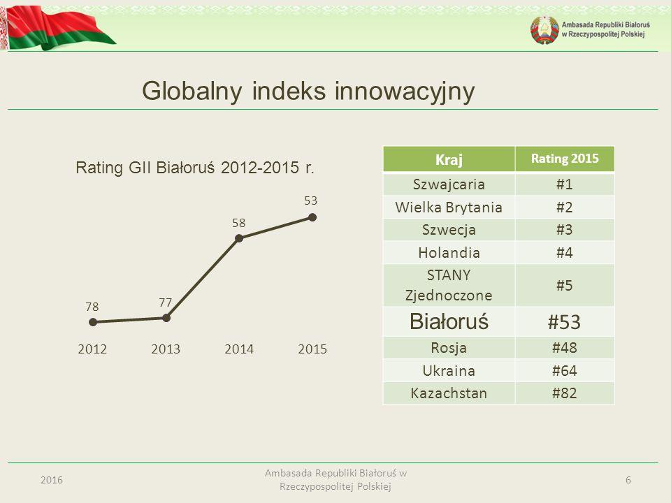 62016 Ambasada Republiki Białoruś w Rzeczypospolitej Polskiej Globalny indeks innowacyjny Kraj Rating 2015 Szwajcaria#1#1 Wielka Brytania#2 Szwecja#3