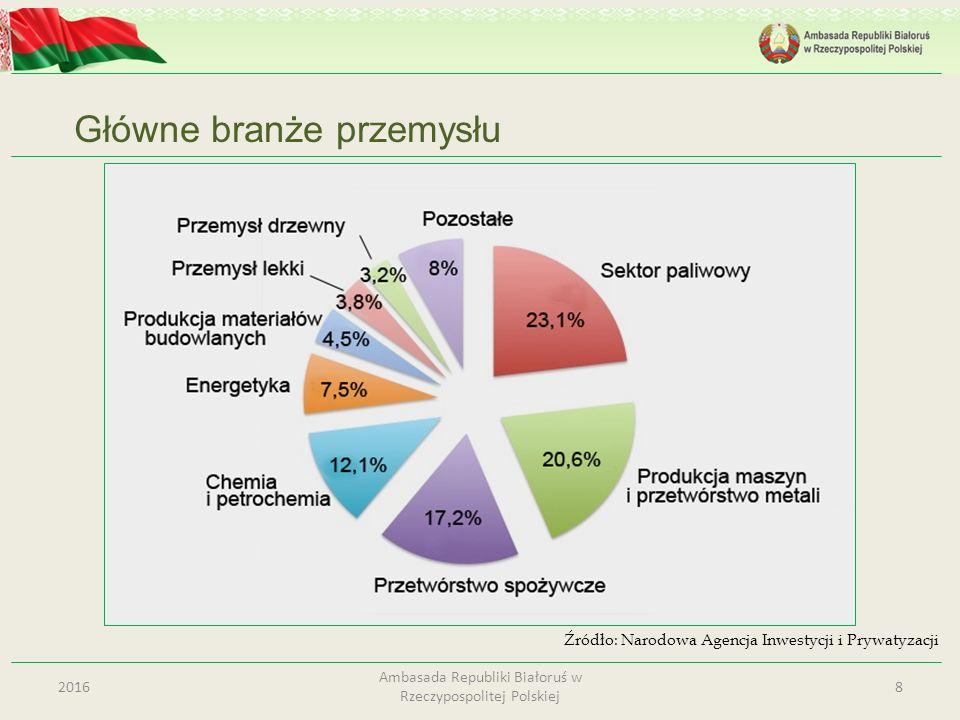 Główne branże przemysłu 82016 Ambasada Republiki Białoruś w Rzeczypospolitej Polskiej Źródło: Narodowa Agencja Inwestycji i Prywatyzacji