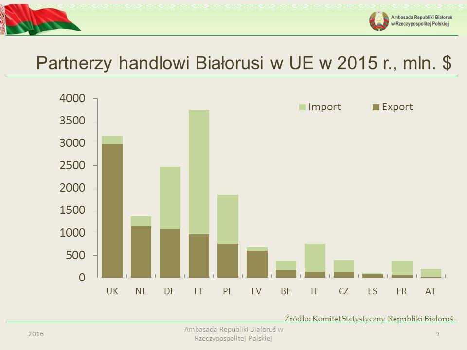 Partnerzy handlowi Białorusi w UE w 2015 r., mln. $ 92016 Ambasada Republiki Białoruś w Rzeczypospolitej Polskiej Źródło: Komitet Statystyczny Republi