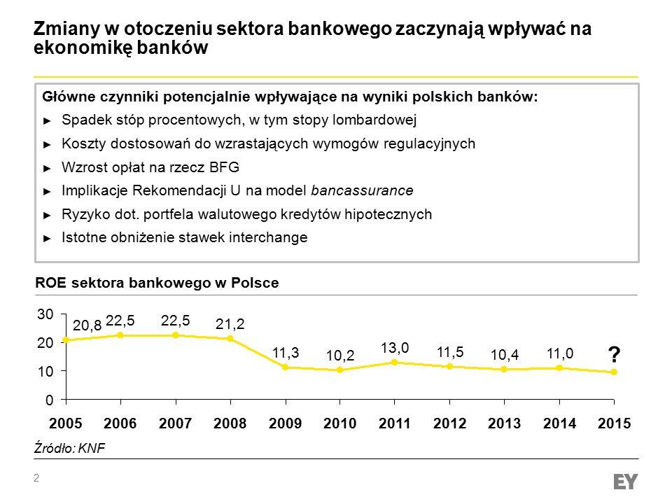 2 Zmiany w otoczeniu sektora bankowego zaczynają wpływać na ekonomikę banków Główne czynniki potencjalnie wpływające na wyniki polskich banków: ► Spad