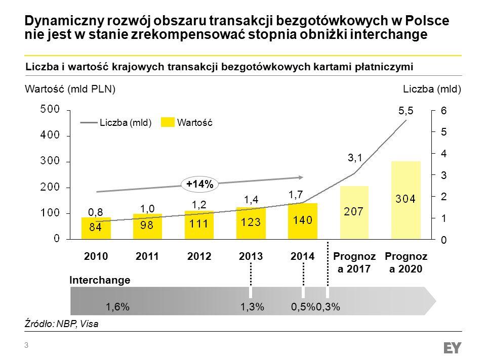 3 Dynamiczny rozwój obszaru transakcji bezgotówkowych w Polsce nie jest w stanie zrekompensować stopnia obniżki interchange Źródło: NBP 6 5 4 3 2 1 0